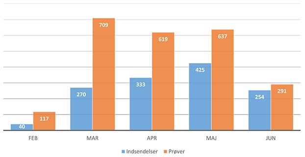 Tabel over indsendelser og prøver vedr. screening for contagiøs equin metritis (CEM)