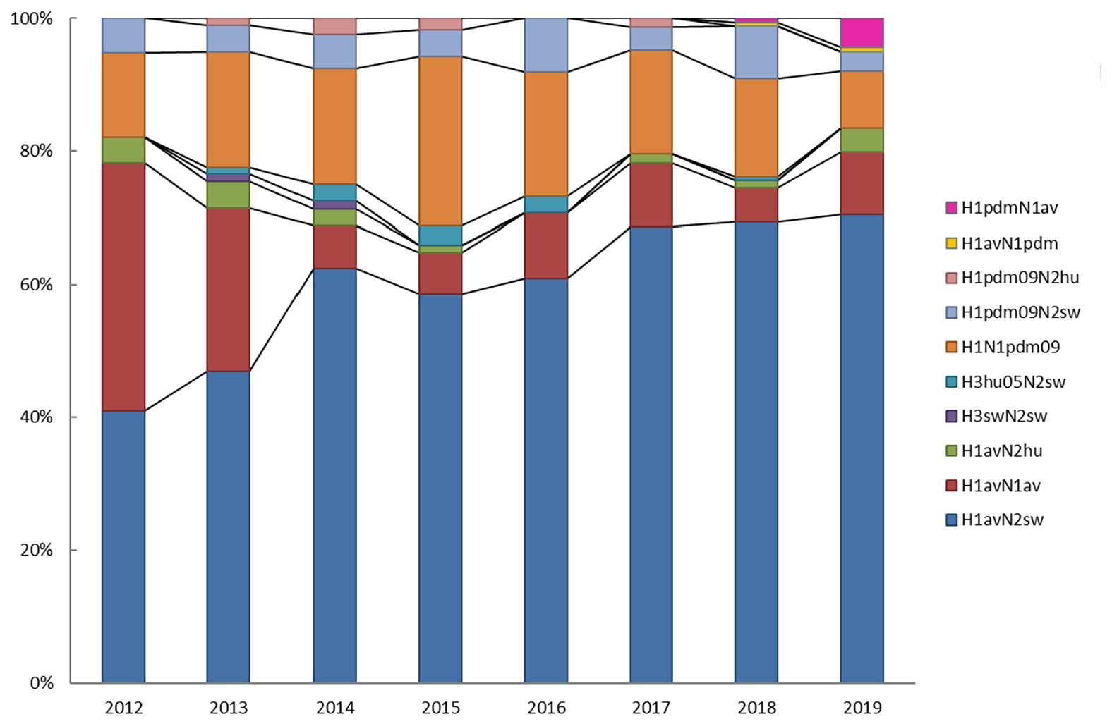 Graf - Fordeling af influenza A subtyper i procent af de subtypede indsendelser af prøver fra svin (kilde: Slutrapport 2019, Overvågning af influenza A virus i svin).