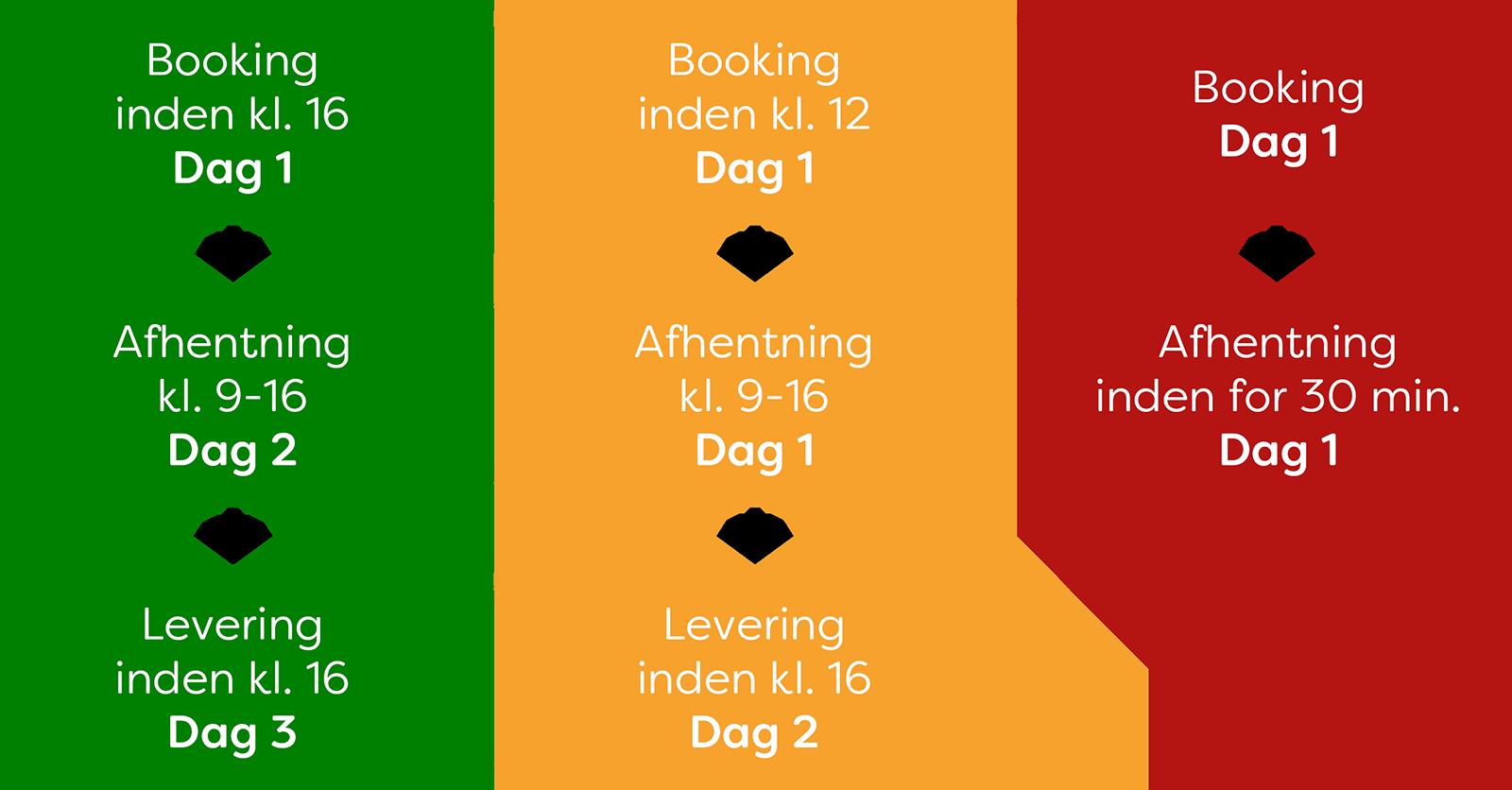 Overblik over de 3 transportordningedr (grøn, gul og rød)